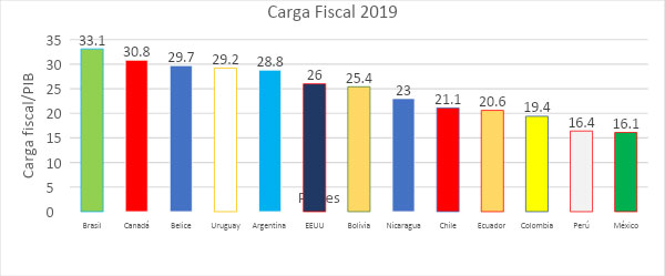 Carga fiscal 2019