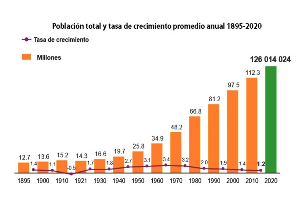 Población total y tasa de crecimiento promedio anual 1895-2020